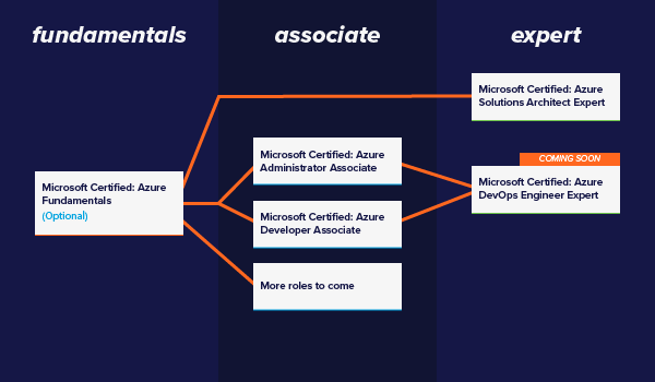microsoft azure role based certifications